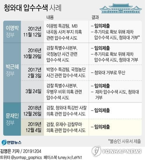 검찰, 靑비서실 6시간 압수수색…'유재수 감찰무마 의혹' 수사(종합3보)