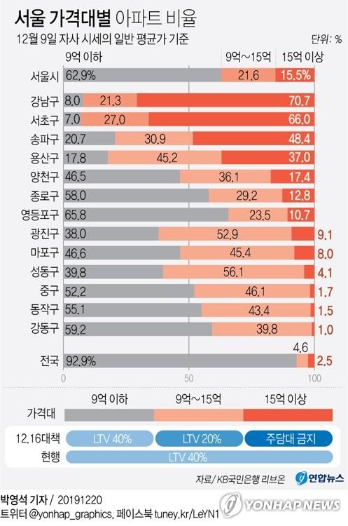 서울에 '대출금지' 15억 초과 아파트 21만채…강남3구 집중(종합)