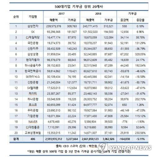 """""""국정농단·김영란법 여파에""""…기부금 줄이는 기업들"""