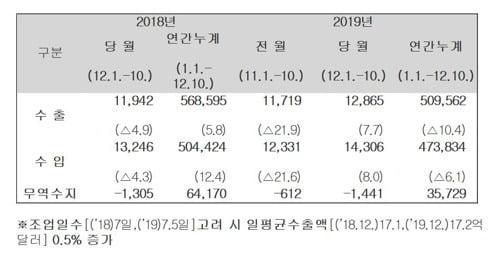 2019년 12월 1∼10일 수출 수입 잠정 통계. 사진=연합뉴스