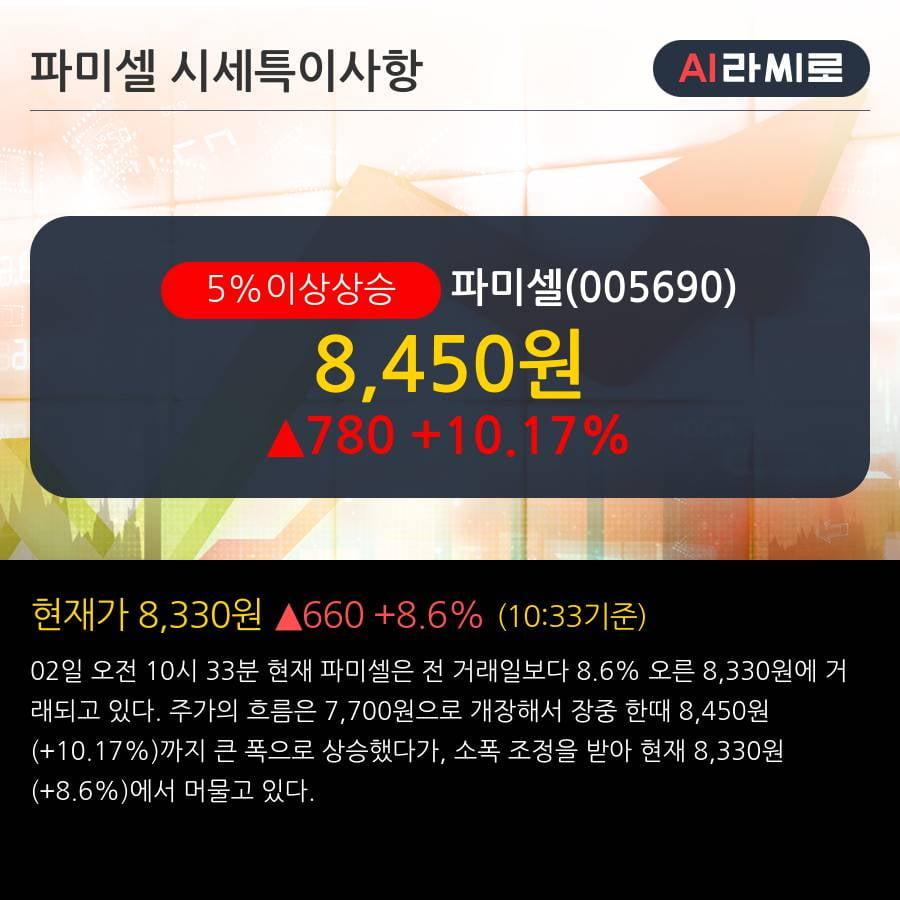 '파미셀' 5% 이상 상승, 주가 상승세, 단기 이평선 역배열 구간
