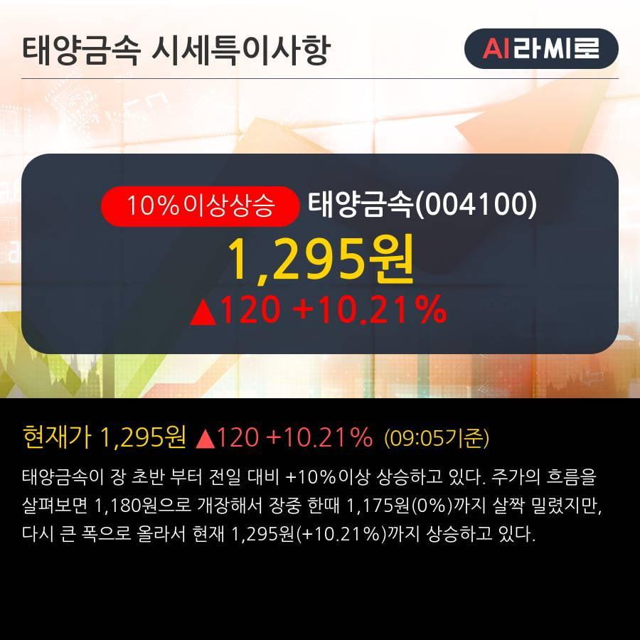 '태양금속' 10% 이상 상승, 주가 상승세, 단기 이평선 역배열 구간