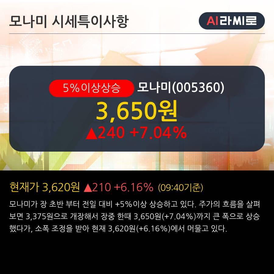 '모나미' 5% 이상 상승, 외국인 4일 연속 순매수(34.0만주)