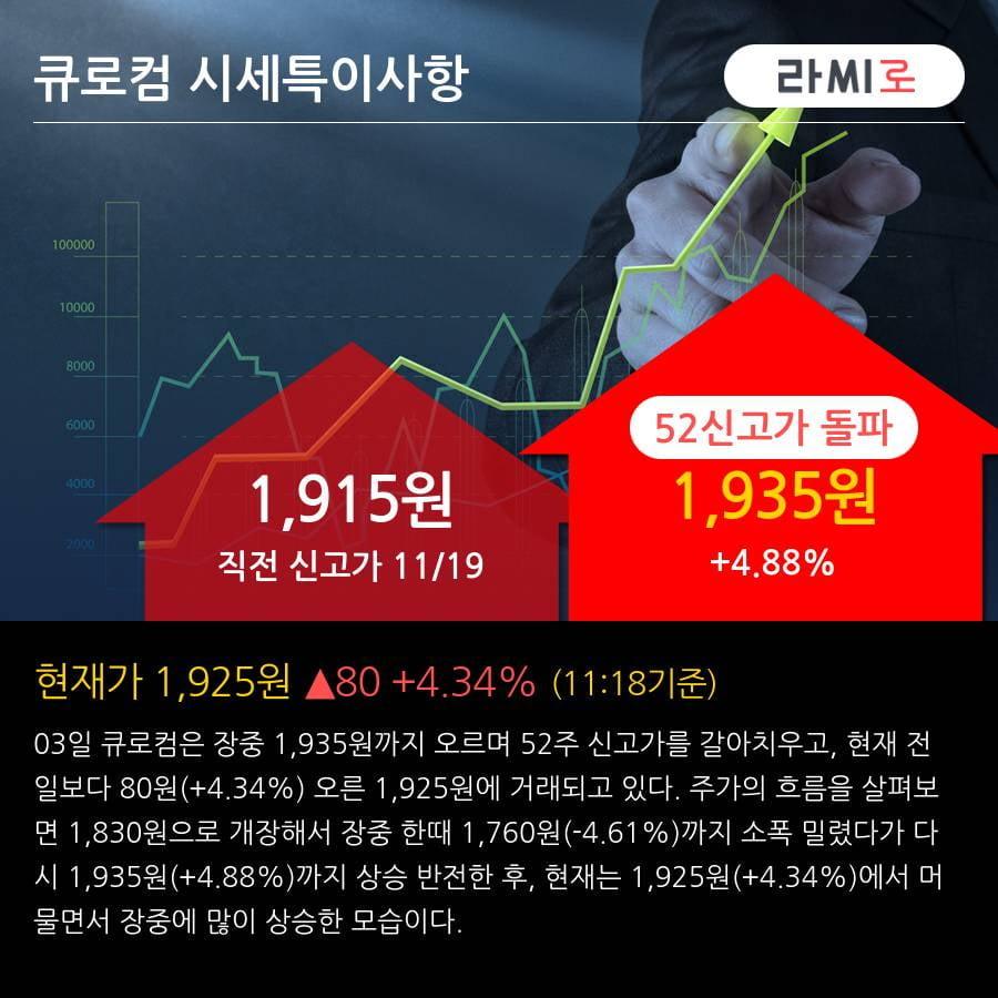 '큐로컴' 52주 신고가 경신, 단기·중기 이평선 정배열로 상승세