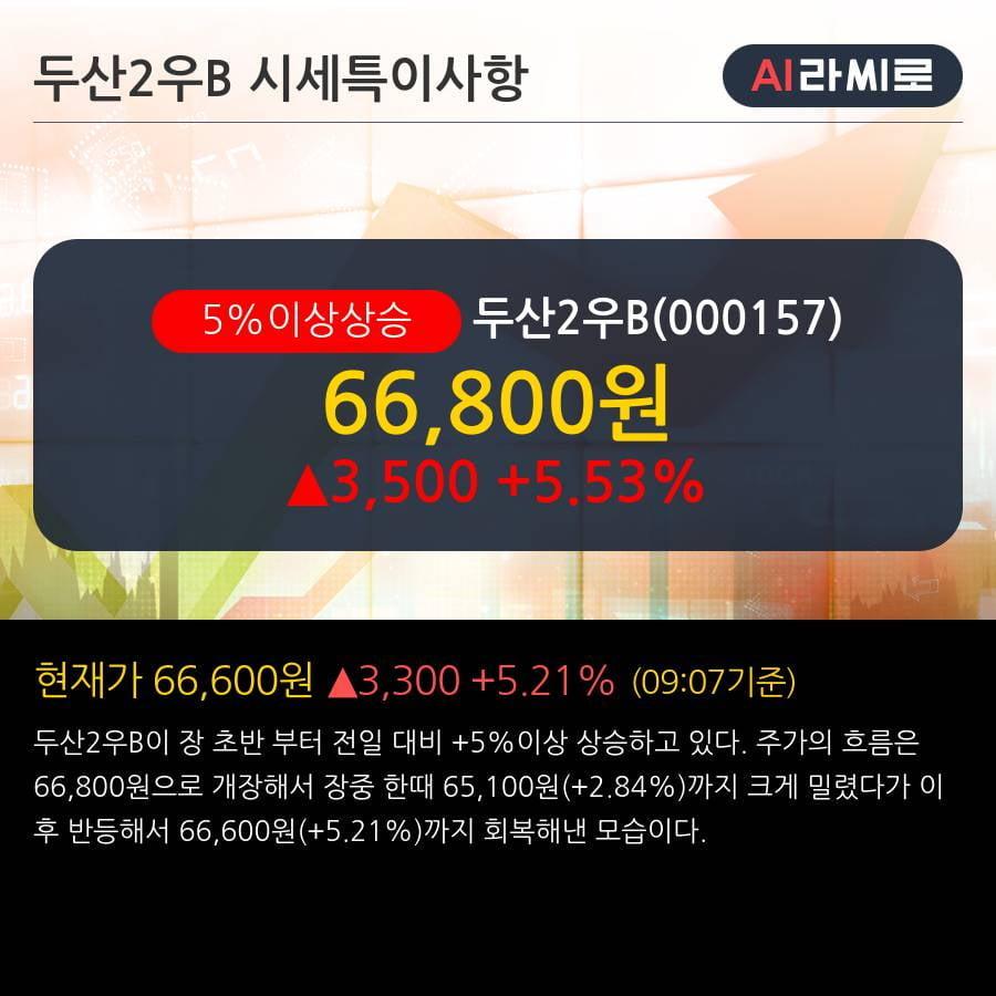 '두산2우B' 5% 이상 상승, 주가 20일 이평선 상회, 단기·중기 이평선 역배열