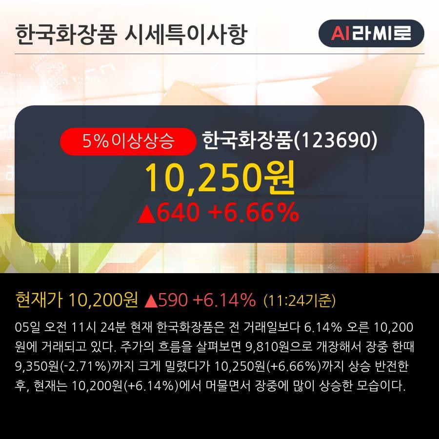 '한국화장품' 5% 이상 상승, 상승 추세 후 조정 중, 단기·중기 이평선 정배열