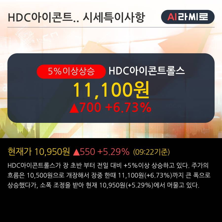 'HDC아이콘트롤스' 5% 이상 상승, 주가 상승세, 단기 이평선 역배열 구간