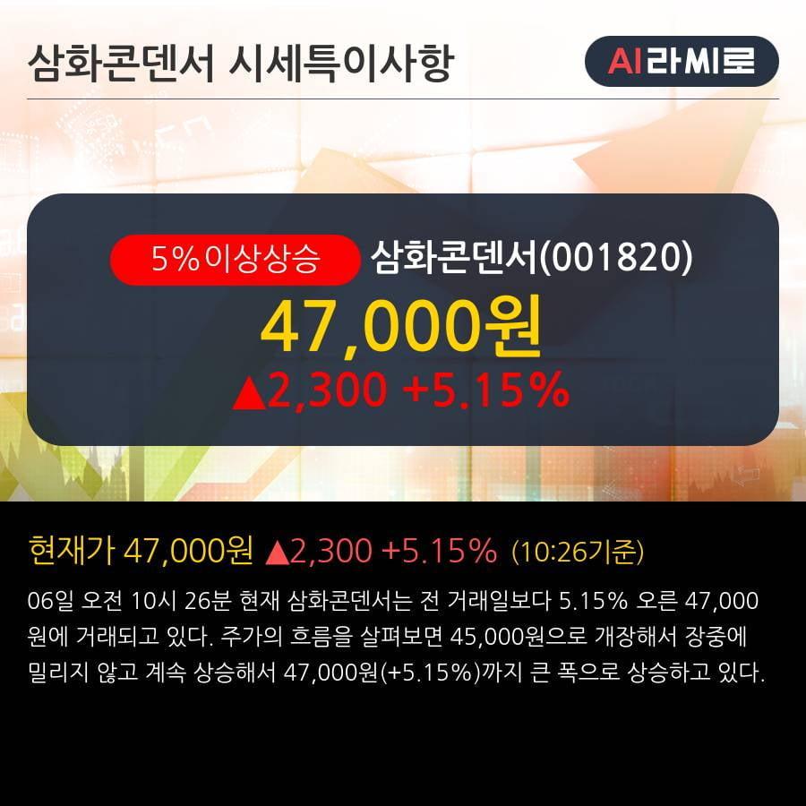 '삼화콘덴서' 5% 이상 상승, 외국인, 기관 각각 6일, 4일 연속 순매수