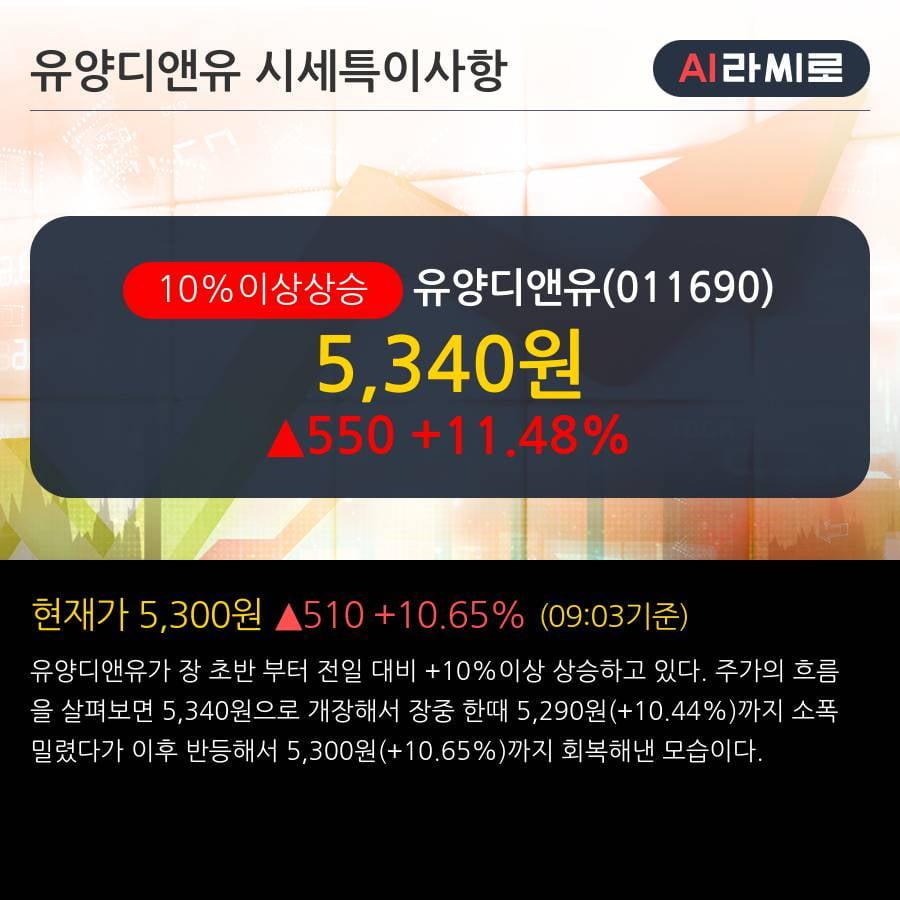 '유양디앤유' 10% 이상 상승, 전일 외국인 대량 순매도