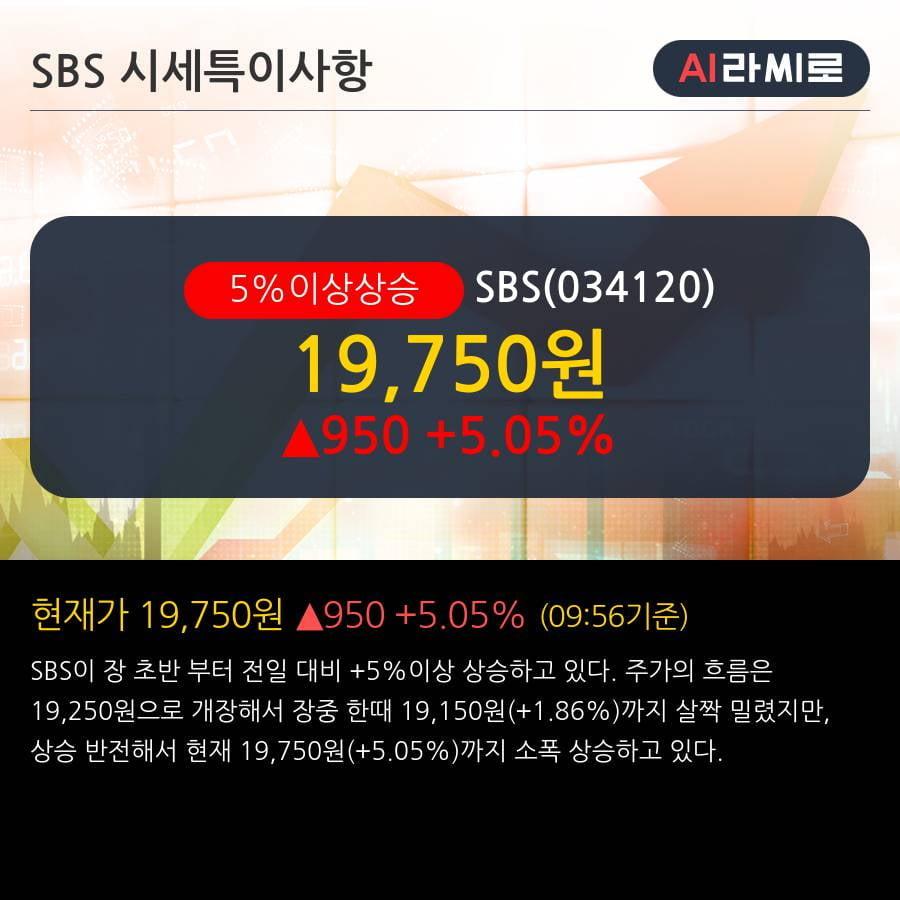 'SBS' 5% 이상 상승, 2019.3Q, 매출액 1,852억(-8.2%), 영업이익 36억(흑자전환)