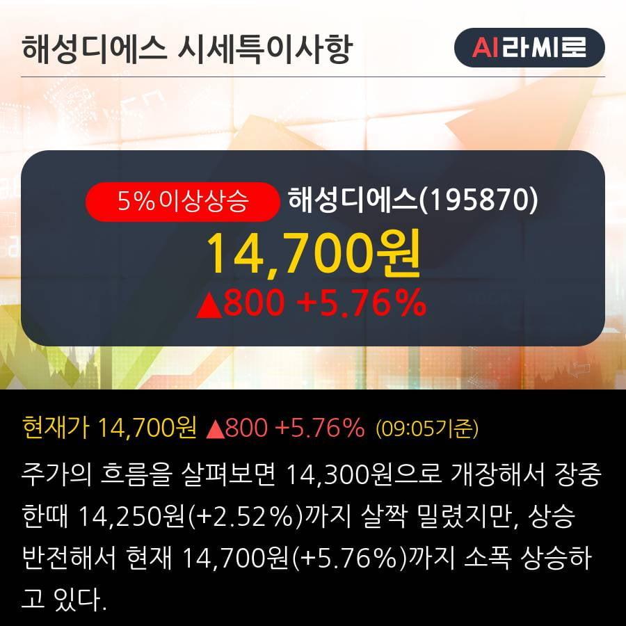 '해성디에스' 5% 이상 상승, 2019.3Q, 매출액 1,036억(+7.8%), 영업이익 90억(+6.0%)