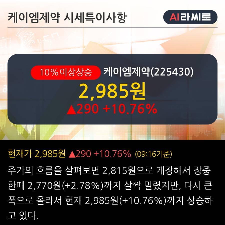 '케이엠제약' 10% 이상 상승, 단기·중기 이평선 정배열로 상승세