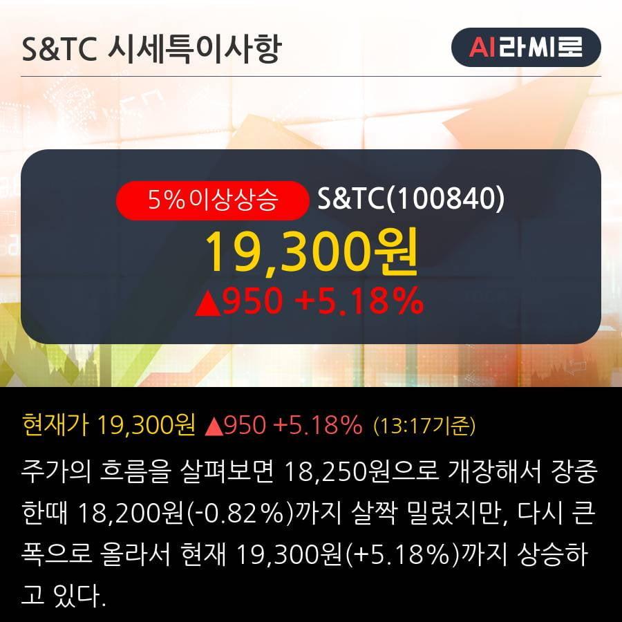 'S&TC' 5% 이상 상승, 2019.3Q, 매출액 713억(+82.0%), 영업이익 70억(+571.2%)