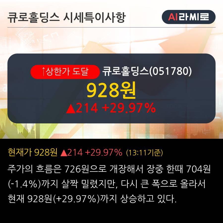 '큐로홀딩스' 상한가↑ 도달, 전일 외국인 대량 순매수