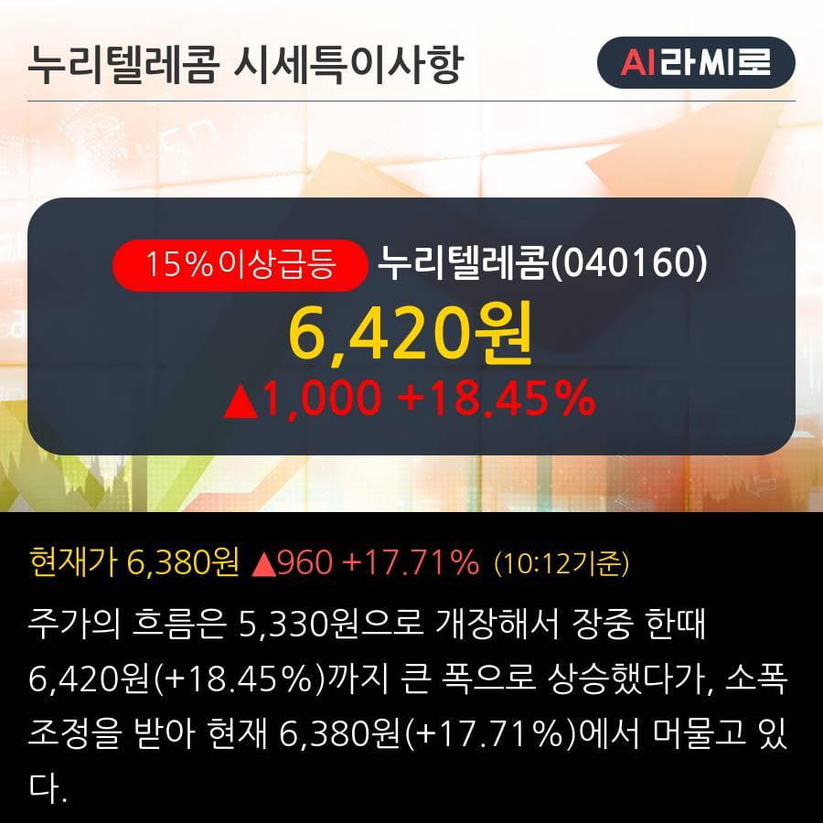 '누리텔레콤' 15% 이상 상승, 주가 상승 중, 단기간 골든크로스 형성