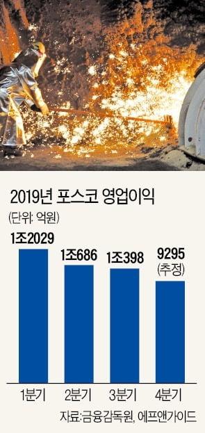 [새 출발 2020 다시 뛰는 기업들] 철강, 中 공급 줄지않아 업황 부진…철광석값은 안정