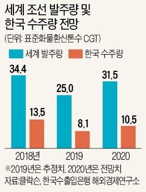 [새 출발 2020 다시 뛰는 기업들] 조선, 국제 환경규제 영향…LNG선 발주 늘어날 듯