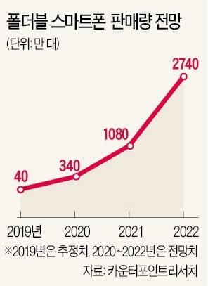 [새 출발 2020 다시 뛰는 기업들] 휴대폰, 폴더블폰 레벨 업…판매 8배 이상 증가