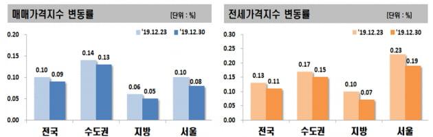 '12·16 대책' 약발 먹혔나…서울 아파트값 2주째 상승폭 축소