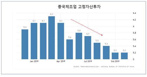 [머니팜 기고]2020년 중국 거시경제(Macro)에 대한 전망
