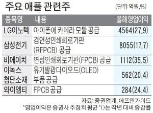 美 애플 연일 급등…애플 국내 관련株도 '들썩'