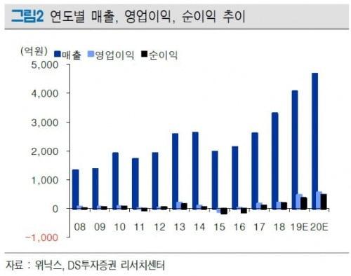 """""""위닉스, 작년 이어 올해도 최대 실적 전망""""-DS"""