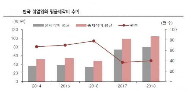 연예 마켓+ㅣ한국 영화가 위기라고? 200억 대작 줄줄이 나오는 이유