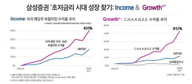 2020년 투자 공격수는 'Income·Growth+'…삼성증권, 투자전략 제시