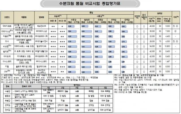 자료=한국소비자원 제공