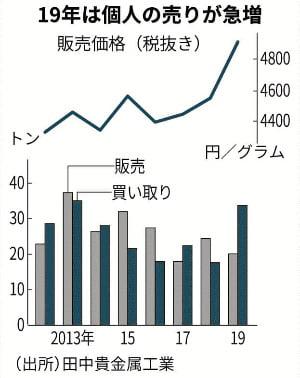 지난해 급증한 일본 개인의 금매도 물량/니혼게이자이신문 캡쳐