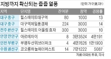KTX·관광버스 타고…대구까지 '줍줍' 열풍