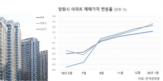 '마이너스 피' 속출하던 창원 아파트…1억 넘게 올랐다고?[이슈+]
