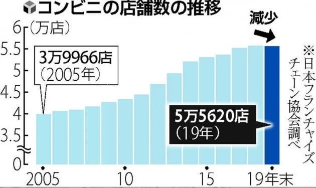 감소세로 전환된 일본 편의점 점포수/요미우리신문 홈페이지 캡쳐