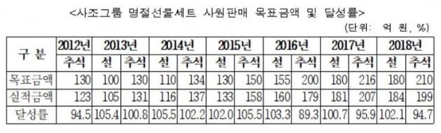 사조그룹 명절선물세트 사원판매 목표액과 달성률(자료=공정거래위원회)