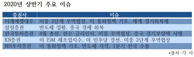 """""""코스피, 상반기까지 6% 더 간다""""…블랙스완 그림자 '우한 폐렴' 주시해야"""