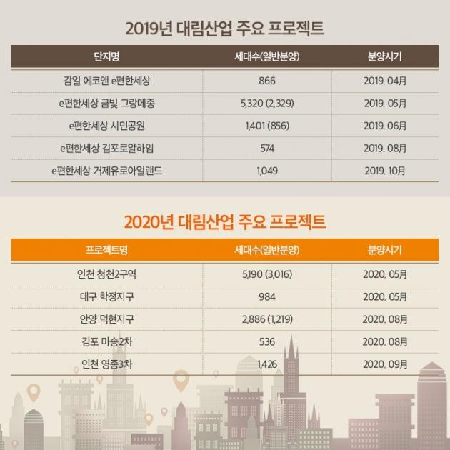 대림산업, 인천·대구 등서 2만여 가구 공급 예정