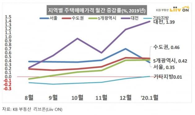 '12·16대책 효과' 서울 주택상승률 '주춤' vs 수원· 안양, 2% 이상 '급등'