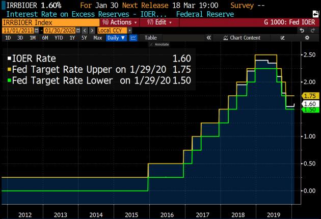 [속보] 美 Fed, 기준금리 연 1.50~1.75%로 동결