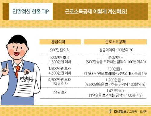 [2019년 연말정산]'연말정산 실전사례'(미혼 직장인)