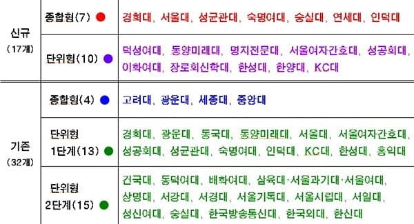 서울시, 연대·이대 등 추가해 '캠퍼스타운' 49개 대학으로 늘린다…410억원 투입해 창업 열기 '후끈'