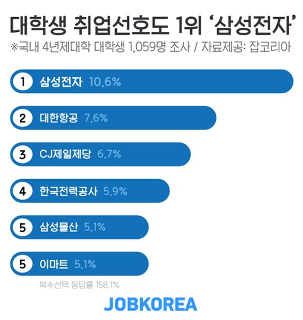 [알쓸신JOB]  대학생 남녀 취업선호 기업 각 1위 '삼성전자·CJ제일제당'