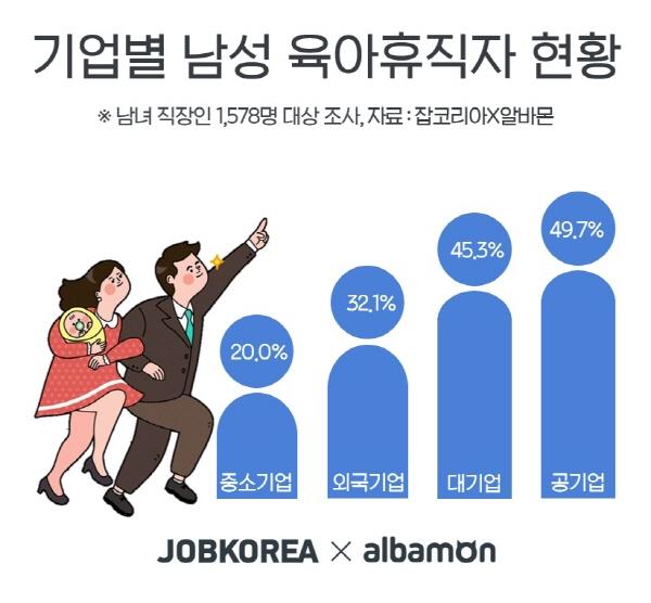 남성 직장인 10명 중 7명 '육아휴직 사용할 의향 있다'…실 사용률은 26.2%에 그쳐