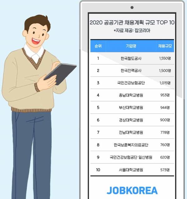 올해 공공기관 정규직 2만5600여명 채용…한국철도공사가 가장 많이 채용