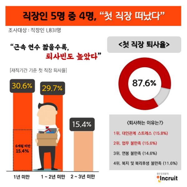 직장인 87.6%, '첫 직장 퇴사한다'···1년 미만 신입사원 퇴사율 30.6%