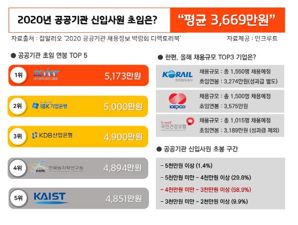 올해 공공기관 신입 연봉 평균 3669만원…'대구경북과학기술원' 5173만원으로 1위
