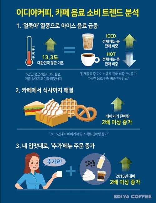 이디야커피,    전국 판매 데이터 기반 '카페 소비 트렌드' 분석
