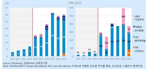 글로벌 마이크로바이옴 투자 '활발'…6년새 투자액 12배 증가