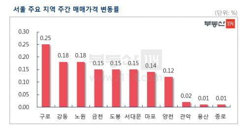 강남권 재건축 단지 하락세에 서울 아파트값 주춤