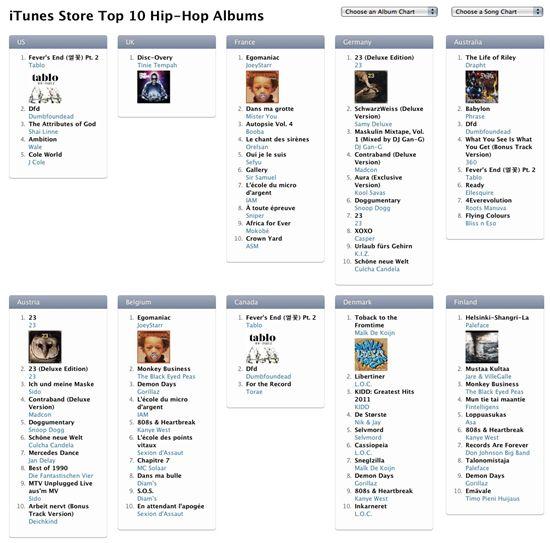 가수 타블로, 미국-캐나다 아이튠즈 힙합차트 1위 차지
