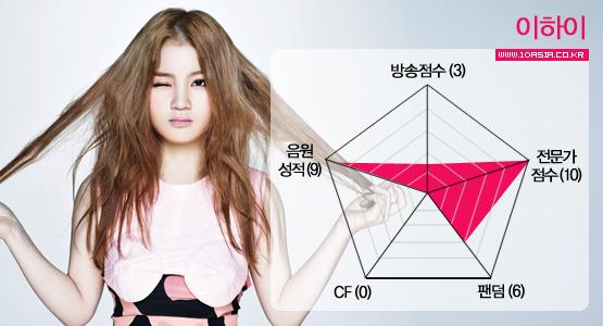 오디션 출연자 10인의 비포 앤 애프터